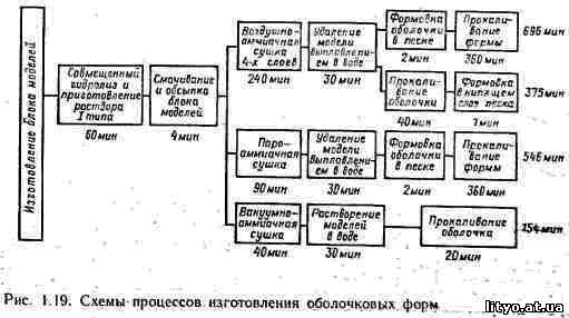 схемы процессов изготовления