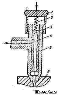 устройство ручного шприца