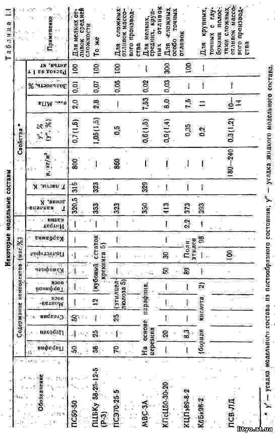 таблица усадки модельного состава